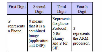 Tech Tip: Converting a Cisco IP Phone from SCCP (Skinny) to