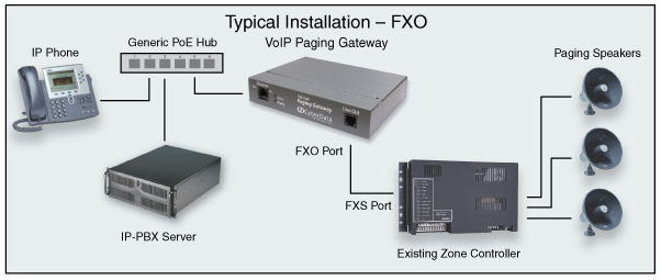 Ip Enabling Your Analog Paging System Voip Insider