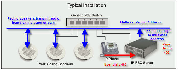 Designing And Implementing An Ip Paging System 1 Of 4