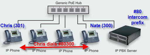 Designing and Implementing an IP Paging System - How to