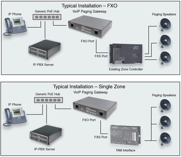Ip Telephony System Design