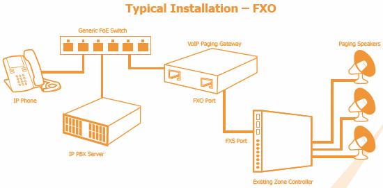 IP Paging Installation_FXO