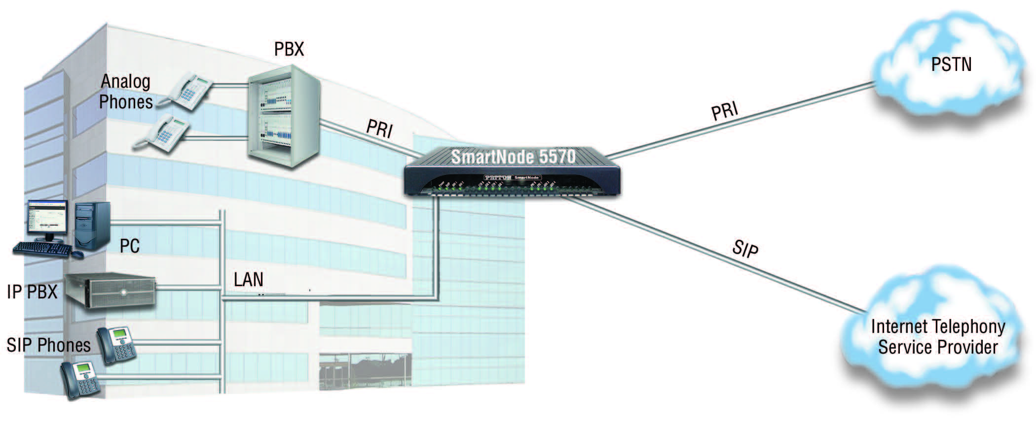 Patton SmartNode 5570 product overview
