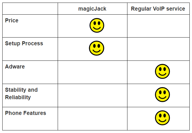 The Difference Between Regular VoIP Service and magicJack