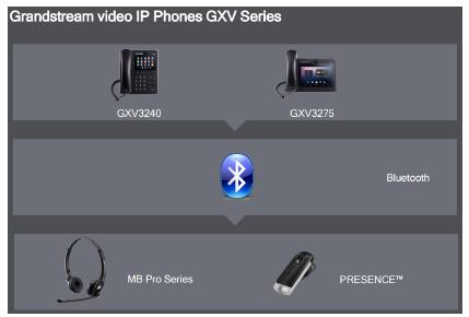 Find the Headset that works with your Grandstream IP Phone