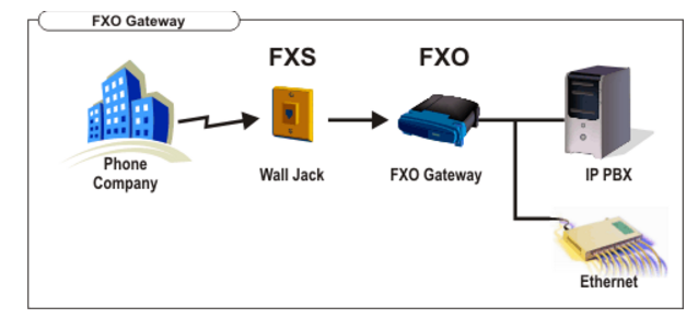 fxo-gateways