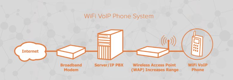 How do you hook up a voip phone