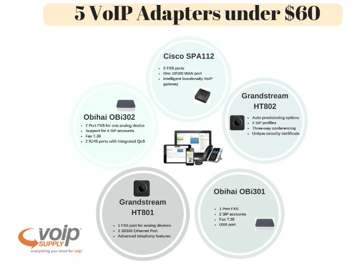 5 Analog Telephone Adapters (ATA) Under $60 for Small-to