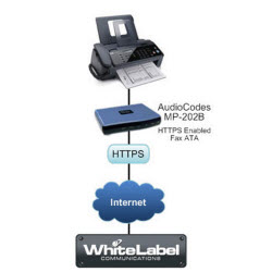 WhiteLabel Communications Fax Solution