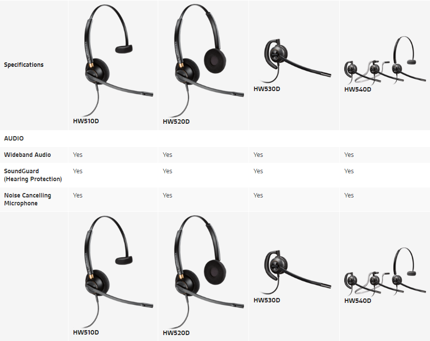 plantronics pro 500 digital series chart