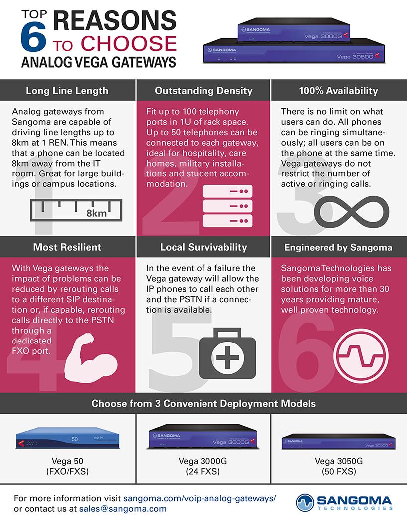 Top 6 Reasons to Choose Analog Vega Gateways