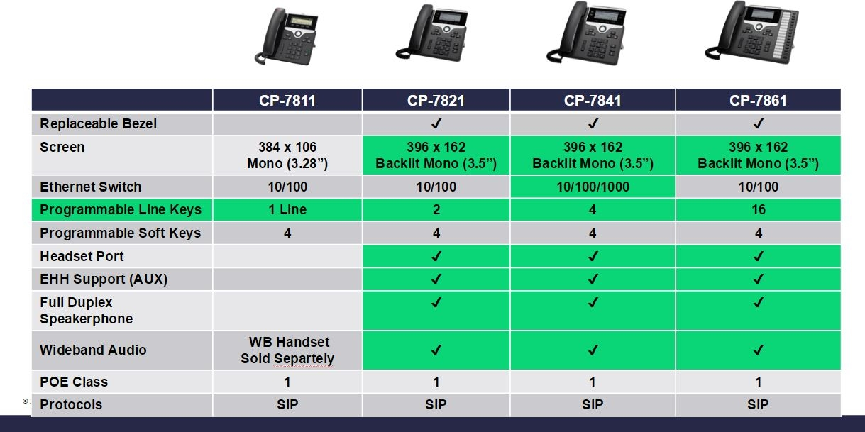 cisco 7800 series comparison chart