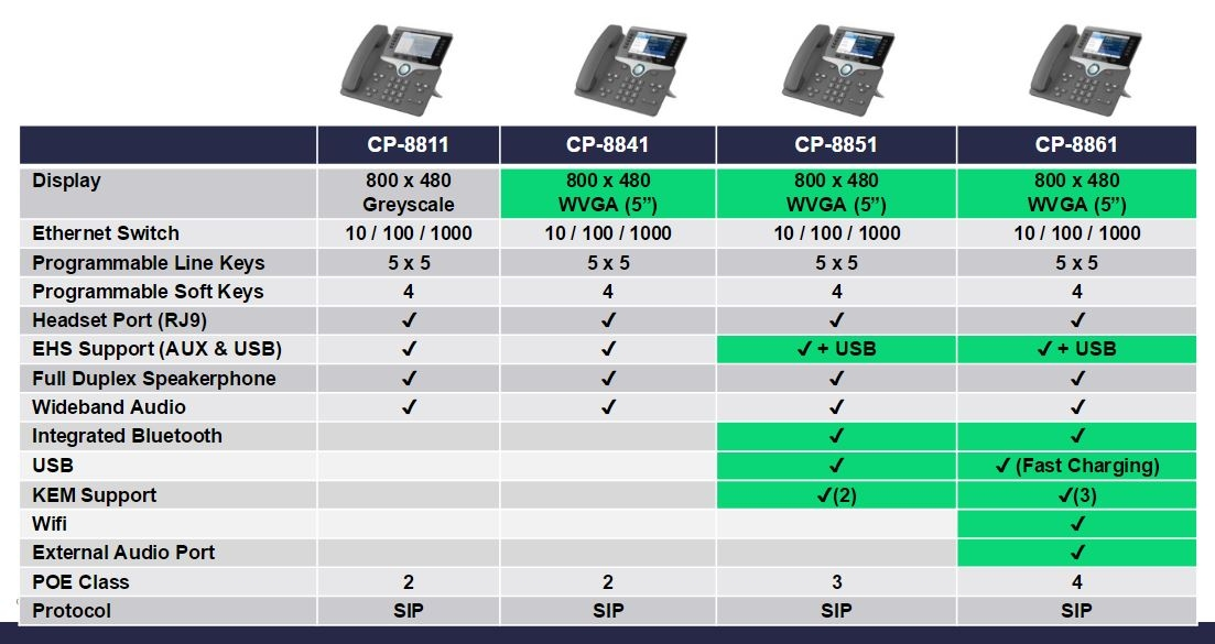 cisco 8800 seirs comparison chart
