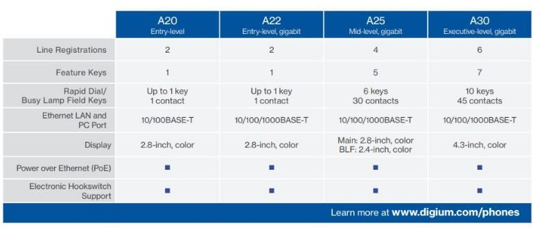 A-Series Phones