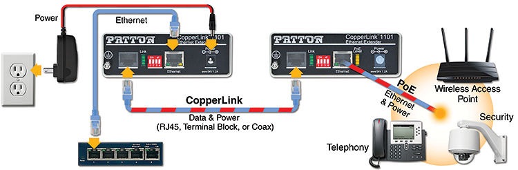 patton copper wire deployment  graphic