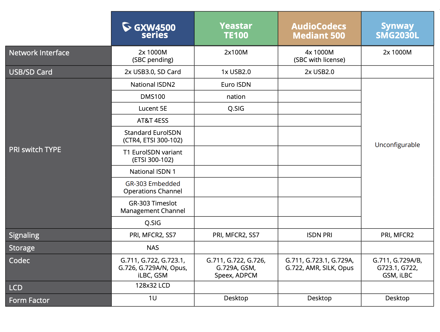 gxw4500 series competitive comparison chart