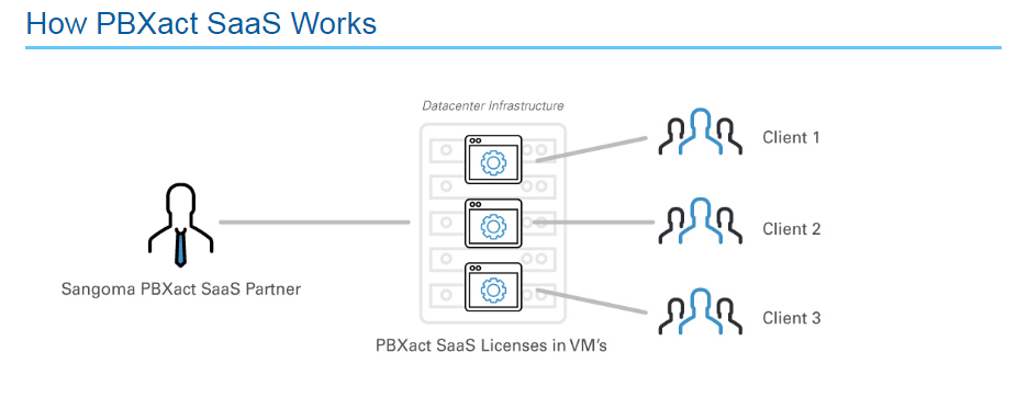 How PBXact SaaS Works